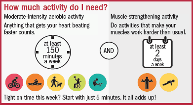 how much exercise is needed?