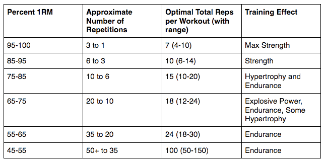 one rep max along side percentages for it with training effect chart
