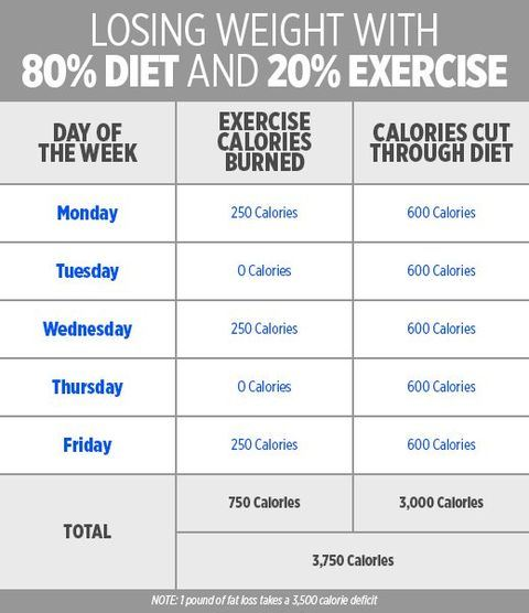 80 percent diet and 20 percent exercise How To Get Your Body Into Fat Burning Mode